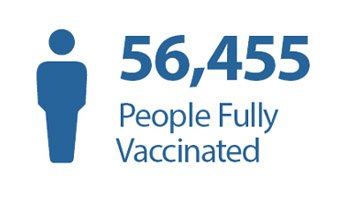Number of people fully vaccinated: 56,455