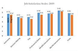 Cottage Health Nursing Job Satisfaction Table